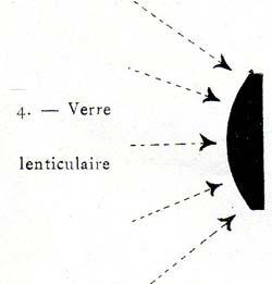verre prismatique lenticulaire