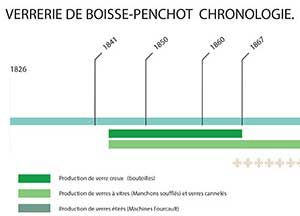 Histoire de la verrerie de Penchot